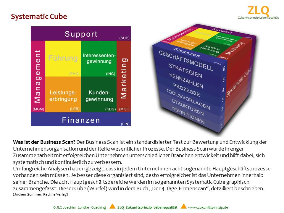 Systematic Cube